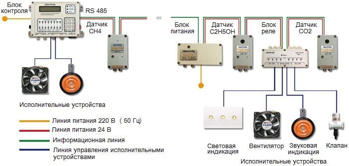 Структура системы АВУС-СКЗ-000 в сокращенном варианте
